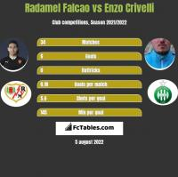 Radamel Falcao vs Enzo Crivelli h2h player stats