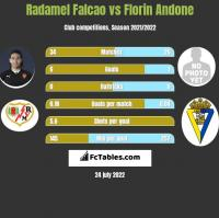 Radamel Falcao vs Florin Andone h2h player stats