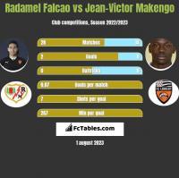 Radamel Falcao vs Jean-Victor Makengo h2h player stats