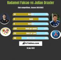 Radamel Falcao vs Julian Draxler h2h player stats