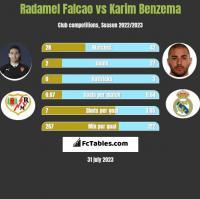 Radamel Falcao vs Karim Benzema h2h player stats