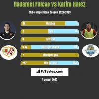Radamel Falcao vs Karim Hafez h2h player stats