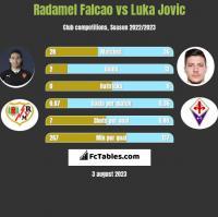 Radamel Falcao vs Luka Jovic h2h player stats