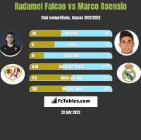 Radamel Falcao vs Marco Asensio h2h player stats