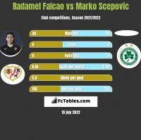 Radamel Falcao vs Marko Scepovic h2h player stats