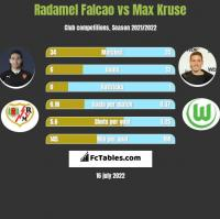 Radamel Falcao vs Max Kruse h2h player stats