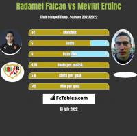 Radamel Falcao vs Mevlut Erdinc h2h player stats