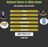 Radamel Falcao vs Milan Skoda h2h player stats