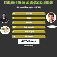 Radamel Falcao vs Mostapha El Kabir h2h player stats