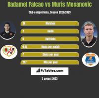 Radamel Falcao vs Muris Mesanovic h2h player stats