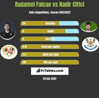 Radamel Falcao vs Nadir Ciftci h2h player stats