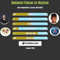 Radamel Falcao vs Neymar h2h player stats
