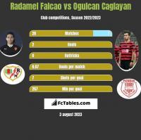 Radamel Falcao vs Ogulcan Caglayan h2h player stats