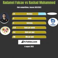 Radamel Falcao vs Rashad Muhammed h2h player stats