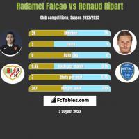 Radamel Falcao vs Renaud Ripart h2h player stats