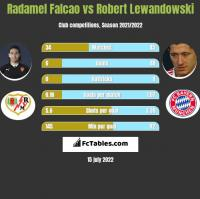 Radamel Falcao vs Robert Lewandowski h2h player stats