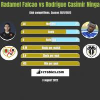 Radamel Falcao vs Rodrigue Casimir Ninga h2h player stats