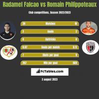 Radamel Falcao vs Romain Philippoteaux h2h player stats
