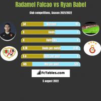 Radamel Falcao vs Ryan Babel h2h player stats