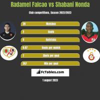Radamel Falcao vs Shabani Nonda h2h player stats