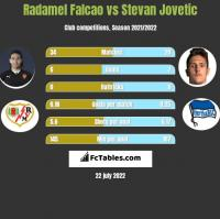 Radamel Falcao vs Stevan Jovetic h2h player stats