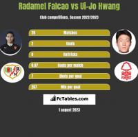 Radamel Falcao vs Ui-Jo Hwang h2h player stats