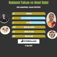 Radamel Falcao vs Umut Bulut h2h player stats