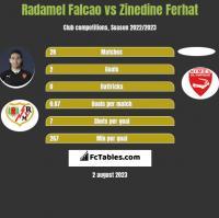 Radamel Falcao vs Zinedine Ferhat h2h player stats