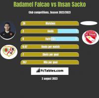 Radamel Falcao vs Ihsan Sacko h2h player stats