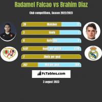 Radamel Falcao vs Brahim Diaz h2h player stats