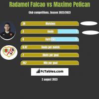 Radamel Falcao vs Maxime Pelican h2h player stats
