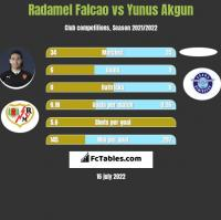 Radamel Falcao vs Yunus Akgun h2h player stats