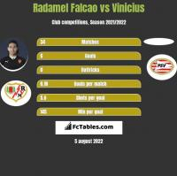 Radamel Falcao vs Vinicius h2h player stats