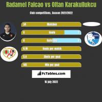 Radamel Falcao vs Oltan Karakullukcu h2h player stats