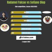 Radamel Falcao vs Sofiane Diop h2h player stats