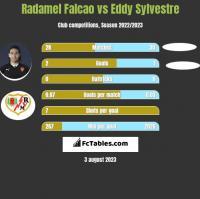 Radamel Falcao vs Eddy Sylvestre h2h player stats