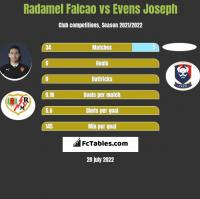 Radamel Falcao vs Evens Joseph h2h player stats