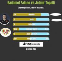 Radamel Falcao vs Jetmir Topalli h2h player stats