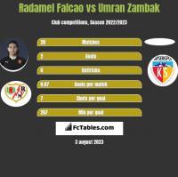 Radamel Falcao vs Umran Zambak h2h player stats