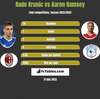 Rade Krunic vs Aaron Ramsey h2h player stats