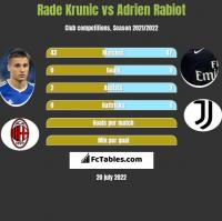 Rade Krunic vs Adrien Rabiot h2h player stats