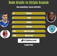 Rade Krunic vs Afriyie Acquah h2h player stats