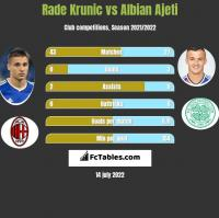 Rade Krunic vs Albian Ajeti h2h player stats