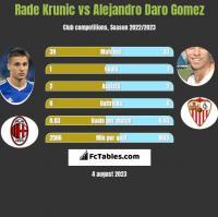 Rade Krunic vs Alejandro Daro Gomez h2h player stats