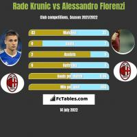 Rade Krunic vs Alessandro Florenzi h2h player stats