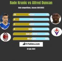 Rade Krunic vs Alfred Duncan h2h player stats