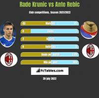 Rade Krunic vs Ante Rebic h2h player stats