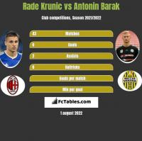 Rade Krunic vs Antonin Barak h2h player stats