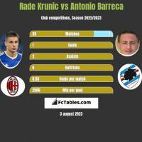 Rade Krunic vs Antonio Barreca h2h player stats