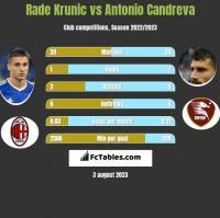 Rade Krunic vs Antonio Candreva h2h player stats